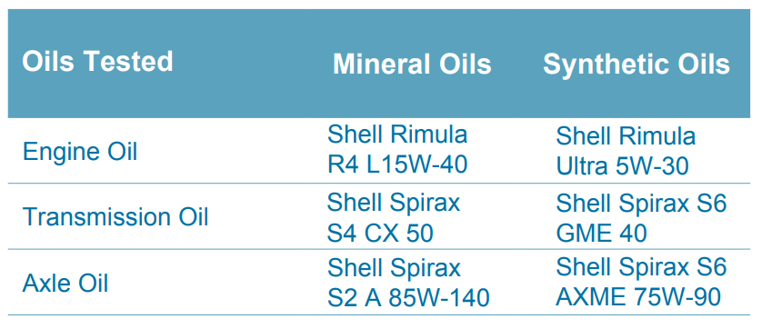 summary-of-oils-used